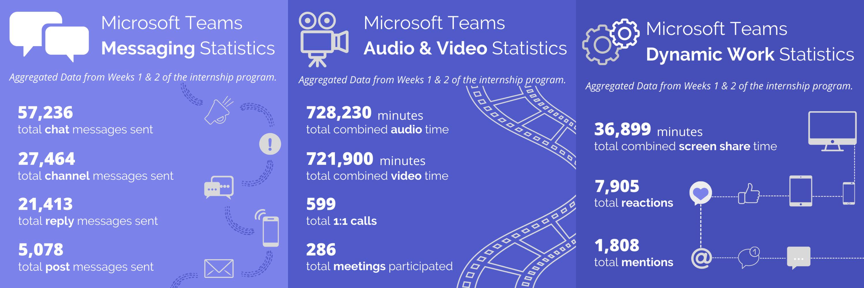 Microsoft Teams Statistics from Skills Village